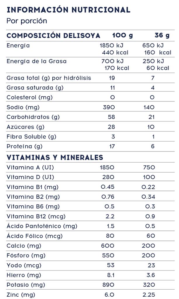 Información Nutricional Delisoy 1+